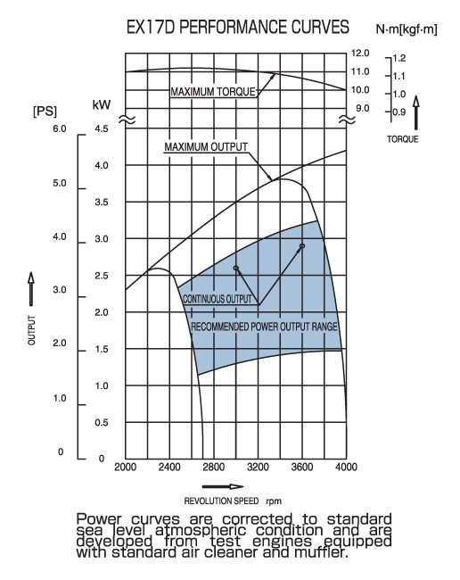 Diagram Ex27 Small Ohc Engine Technical Information