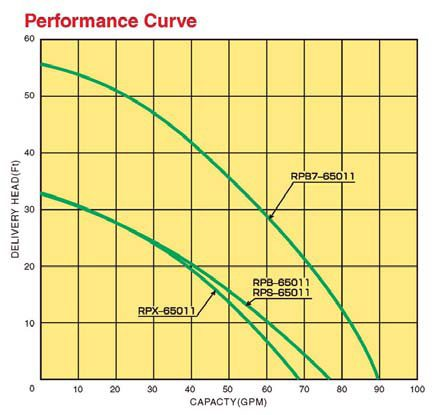 Submersible Pumps pErformance Curve